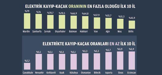turkiye-kacak-elektrik-il-siralamasi